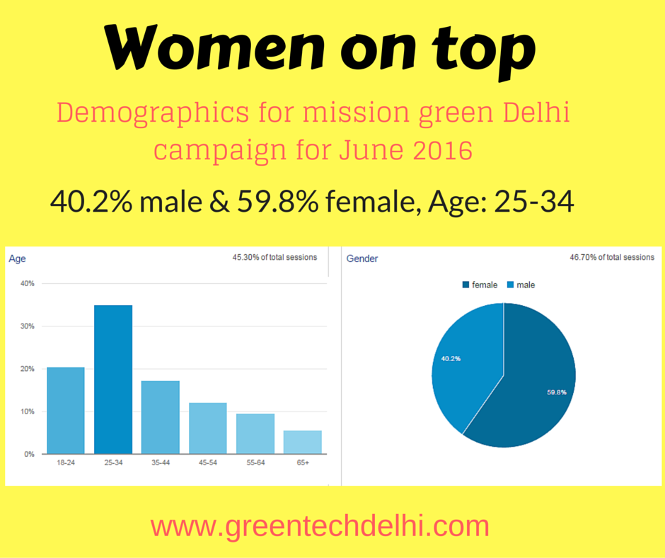 Demographics for mission green delhi campaign (1)