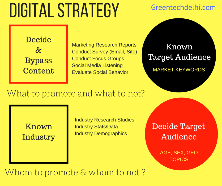 decide-digital-strategy