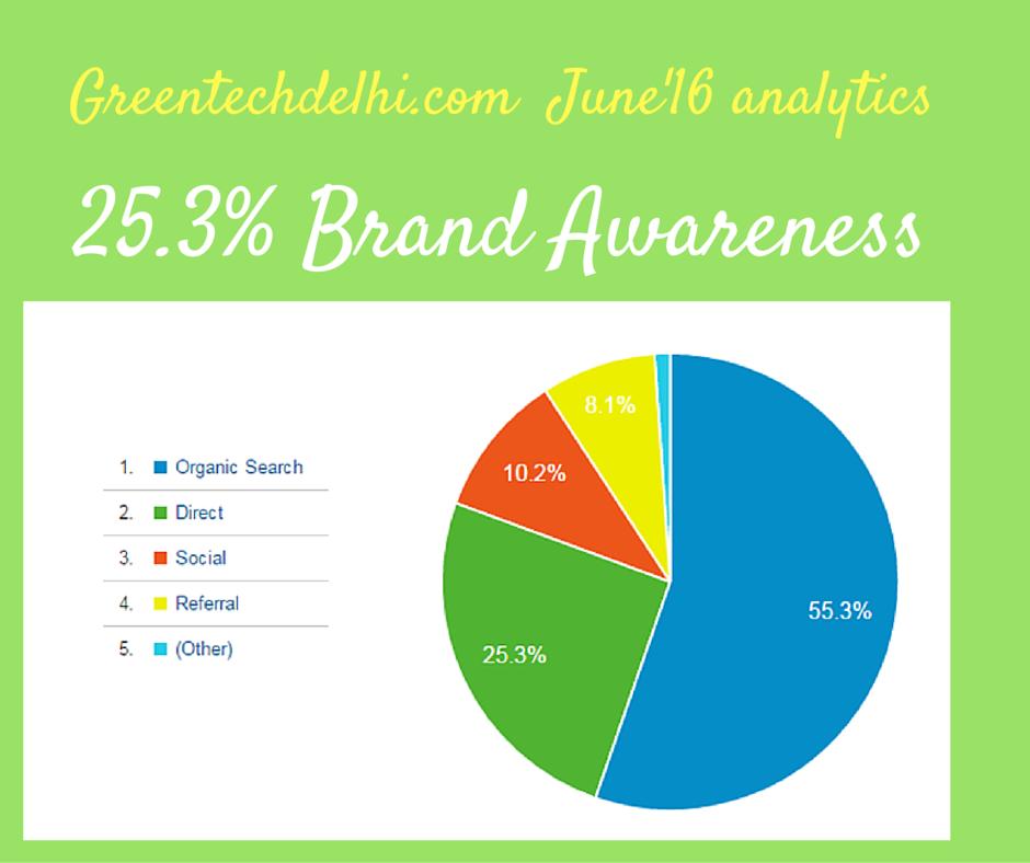 25.3% Brand Awarenss